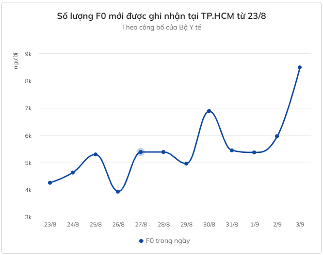 TP.HCM có hơn 100 nghìn F0 đang điều trị tại nhà