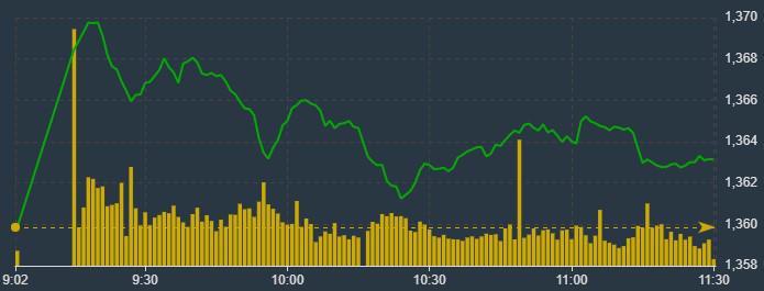Tin tức kinh tế, tài chính ngày 11/8: Cho rằng gặp khó vì Covid-19, DN BĐS đề nghị ''nới'' thủ tục